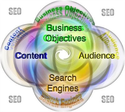 Algumas dicas interessantes de SEO para blogs